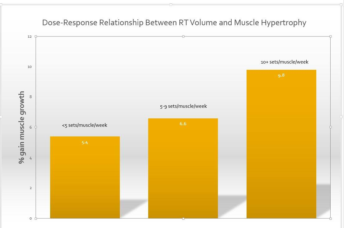 5 Science Backed Ways to Grow More Muscle Today – Revive