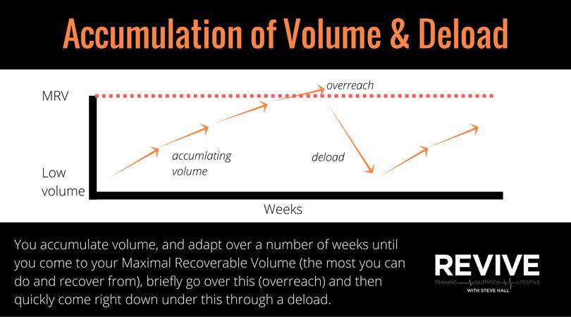 accumulate volume