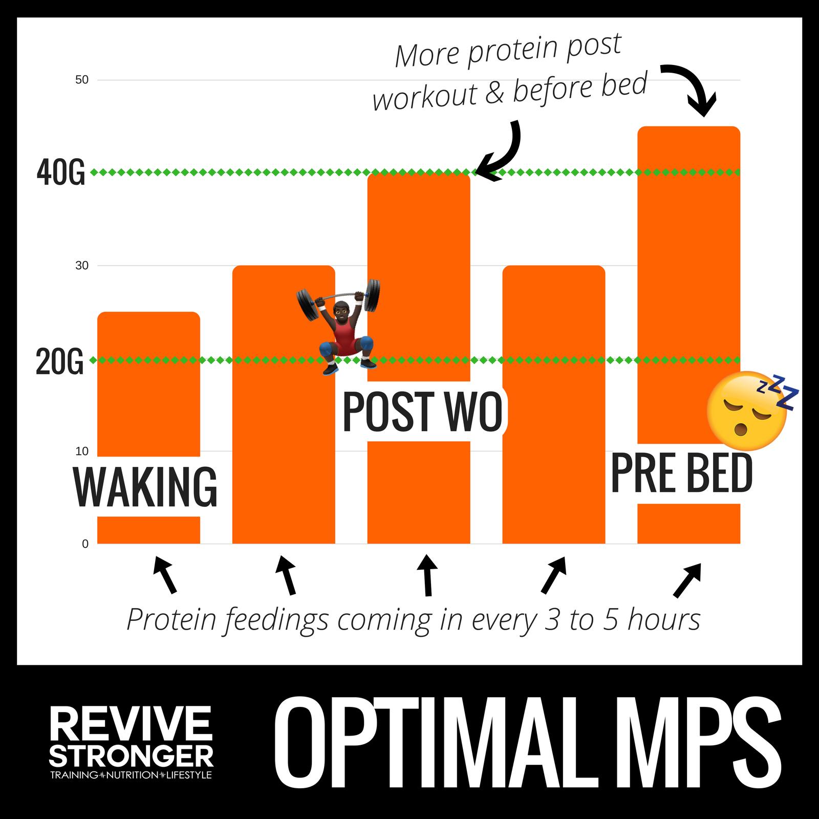 Optimal MPS